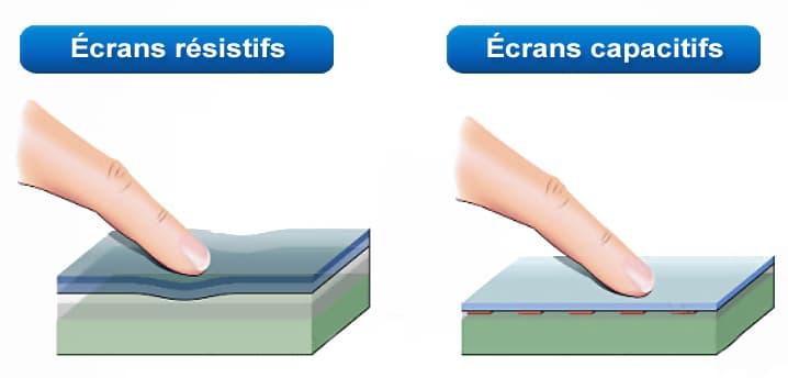 différence entre le tactile résistif et le tactile capacitif
